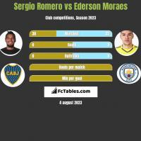 Sergio Romero vs Ederson Moraes h2h player stats