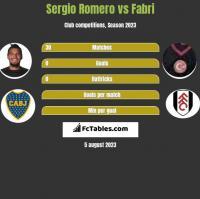 Sergio Romero vs Fabri h2h player stats