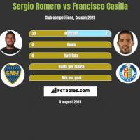 Sergio Romero vs Francisco Casilla h2h player stats
