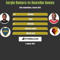 Sergio Romero vs Heurelho Gomes h2h player stats