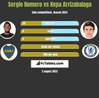 Sergio Romero vs Kepa Arrizabalaga h2h player stats