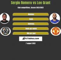 Sergio Romero vs Lee Grant h2h player stats