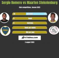 Sergio Romero vs Maarten Stekelenburg h2h player stats