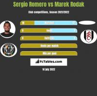 Sergio Romero vs Marek Rodak h2h player stats