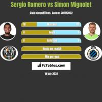 Sergio Romero vs Simon Mignolet h2h player stats
