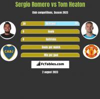 Sergio Romero vs Tom Heaton h2h player stats