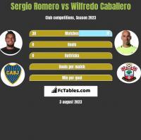 Sergio Romero vs Wilfredo Caballero h2h player stats