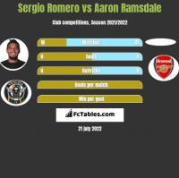 Sergio Romero vs Aaron Ramsdale h2h player stats