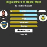 Sergio Romero vs Arijanet Muric h2h player stats
