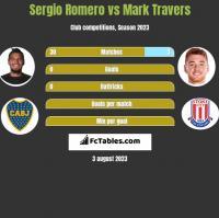 Sergio Romero vs Mark Travers h2h player stats