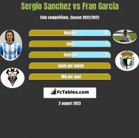 Sergio Sanchez vs Fran Garcia h2h player stats