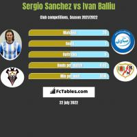 Sergio Sanchez vs Ivan Balliu h2h player stats