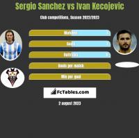 Sergio Sanchez vs Ivan Kecojevic h2h player stats