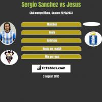 Sergio Sanchez vs Jesus h2h player stats