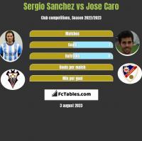 Sergio Sanchez vs Jose Caro h2h player stats