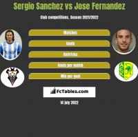 Sergio Sanchez vs Jose Fernandez h2h player stats