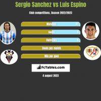 Sergio Sanchez vs Luis Espino h2h player stats