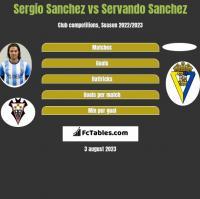 Sergio Sanchez vs Servando Sanchez h2h player stats