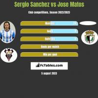Sergio Sanchez vs Jose Matos h2h player stats