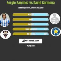 Sergio Sanchez vs David Carmona h2h player stats