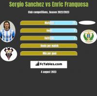Sergio Sanchez vs Enric Franquesa h2h player stats