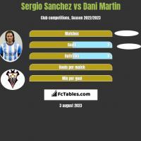 Sergio Sanchez vs Dani Martin h2h player stats
