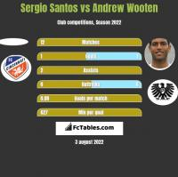 Sergio Santos vs Andrew Wooten h2h player stats