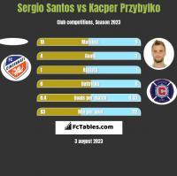 Sergio Santos vs Kacper Przybyłko h2h player stats