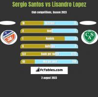 Sergio Santos vs Lisandro Lopez h2h player stats