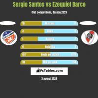 Sergio Santos vs Ezequiel Barco h2h player stats