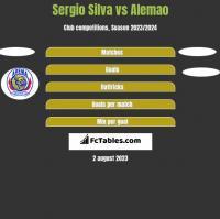 Sergio Silva vs Alemao h2h player stats
