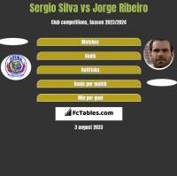 Sergio Silva vs Jorge Ribeiro h2h player stats