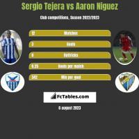 Sergio Tejera vs Aaron Niguez h2h player stats