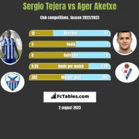 Sergio Tejera vs Ager Aketxe h2h player stats