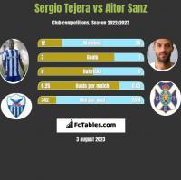 Sergio Tejera vs Aitor Sanz h2h player stats