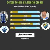 Sergio Tejera vs Alberto Escasi h2h player stats