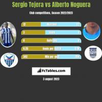 Sergio Tejera vs Alberto Noguera h2h player stats