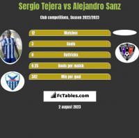 Sergio Tejera vs Alejandro Sanz h2h player stats
