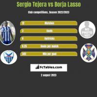 Sergio Tejera vs Borja Lasso h2h player stats