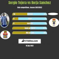 Sergio Tejera vs Borja Sanchez h2h player stats