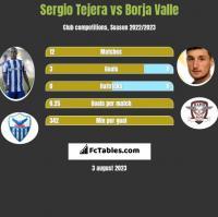 Sergio Tejera vs Borja Valle h2h player stats