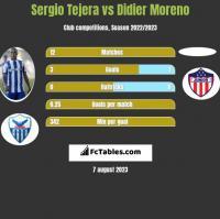 Sergio Tejera vs Didier Moreno h2h player stats