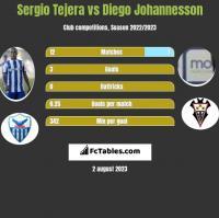Sergio Tejera vs Diego Johannesson h2h player stats