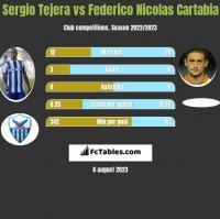 Sergio Tejera vs Federico Nicolas Cartabia h2h player stats