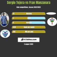 Sergio Tejera vs Fran Manzanara h2h player stats