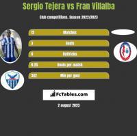 Sergio Tejera vs Fran Villalba h2h player stats