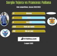 Sergio Tejera vs Francesc Fullana h2h player stats