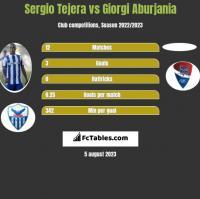 Sergio Tejera vs Giorgi Aburjania h2h player stats