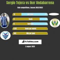 Sergio Tejera vs Iker Undabarrena h2h player stats