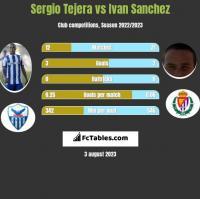 Sergio Tejera vs Ivan Sanchez h2h player stats